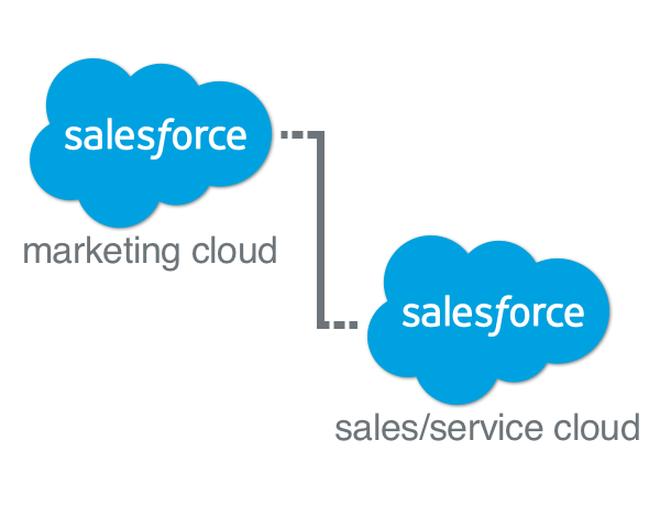 Marketing Cloud Connect: Syncing Data Back to Sales and Service Cloud