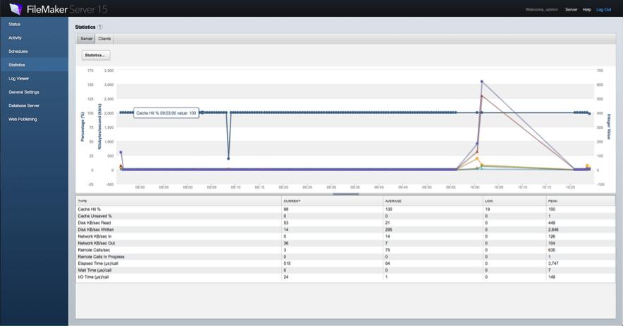 FileMaker Server Statistics Tab