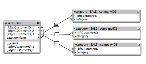 Native FileMaker Crosstab Relationship Graph