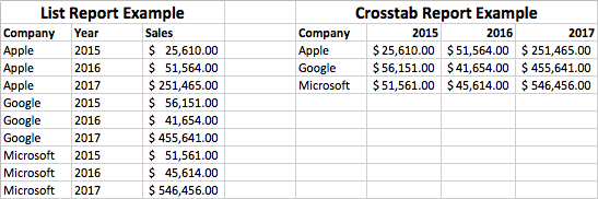 FileMaker List vs Crosstab Report